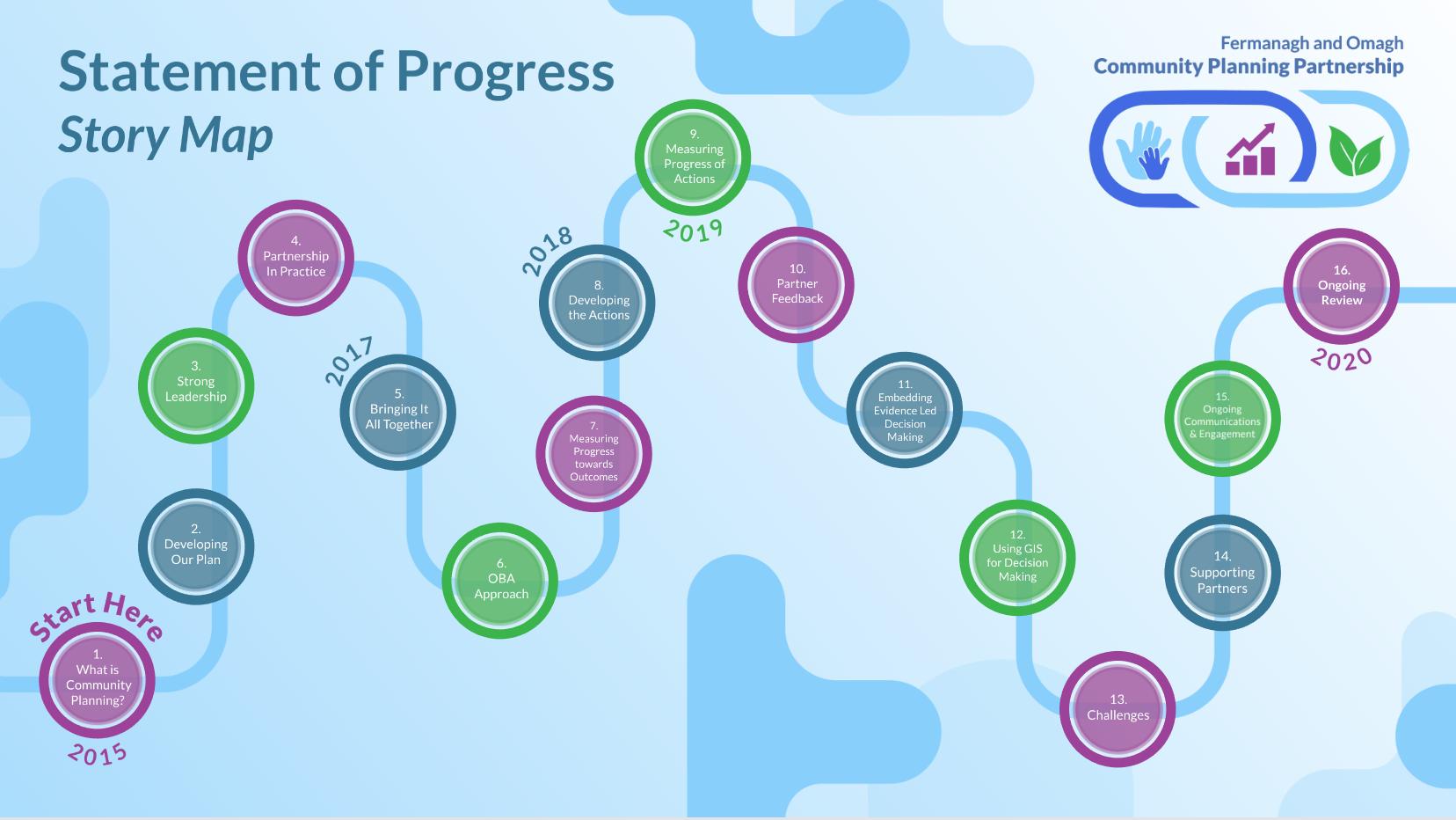 Statement of Progress