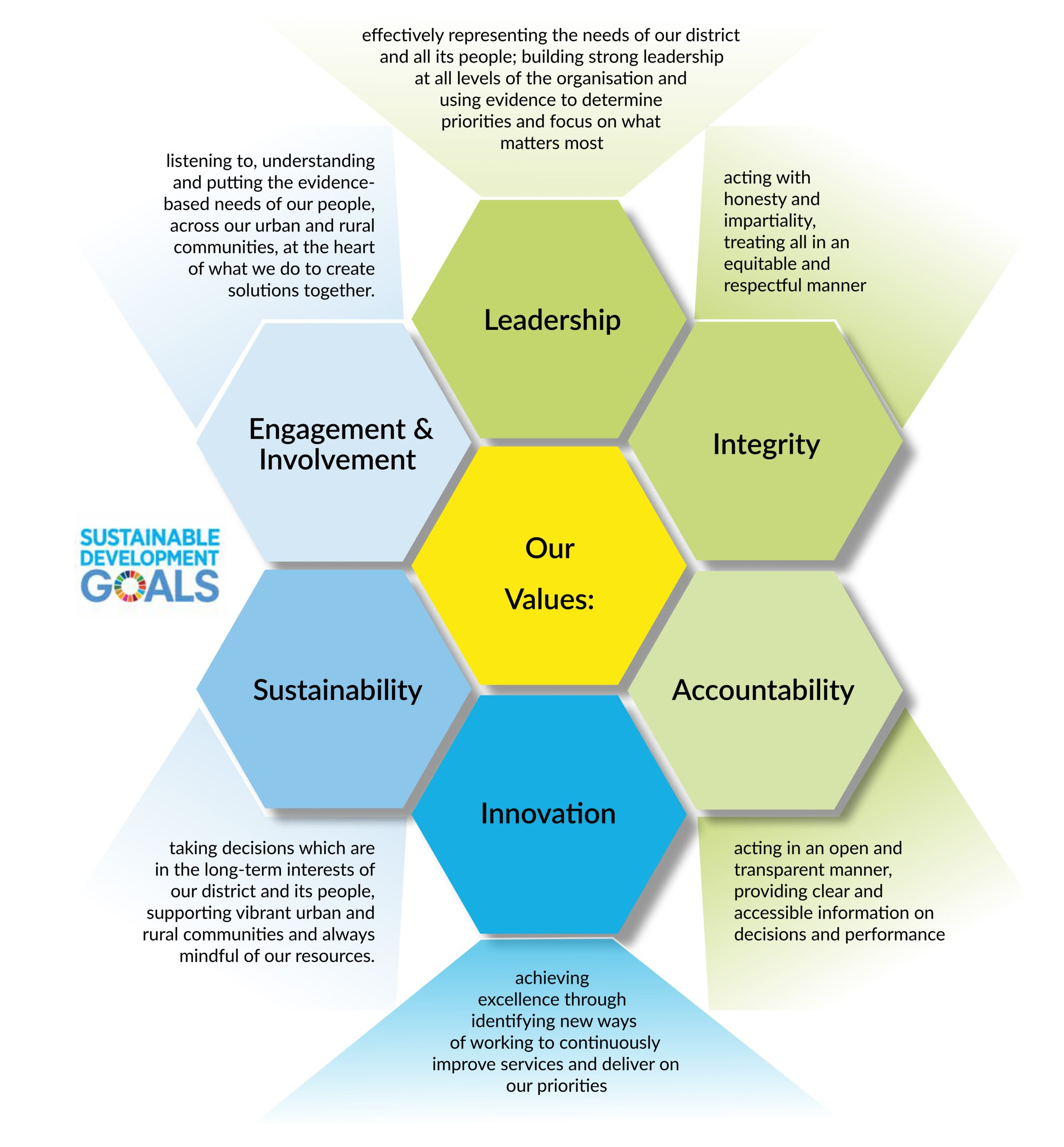 Values Diagram (Cropped)